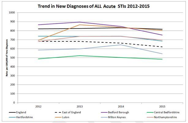Figure 5: Trend in new diagnosis of ALL acute STIs 2012 - 2015.